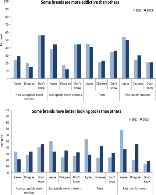 Adjusted proportions of students agreeing, disagreeing or who 'don't know' if 'some brands are more addictive than others' (above) or 'some brands have better looking packs than others' (below) in 2011 and 2013 by smoking status (proportions adjusted for age, sex, education sector and state).