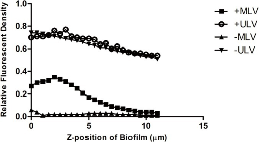 Liposomal distribution in S. aureus biofilm.The y-axis represents the integrated fluorescent density of the red channel (liposomes) normalized by that of the green channel (biofilm), reflecting the amount of liposomes per unit of biomass in each layer of the biofilm. The x-axis indicates the z-position of the layers in biofilm, where the location of the top surface of biofilm was assigned as zero. +MLV: cationic multilamellar vesicle; +ULV: cationic unilamellar vesicle;-MLV: anionic multilamellar vesicle;-ULV: anionic unilamellar vesicle.