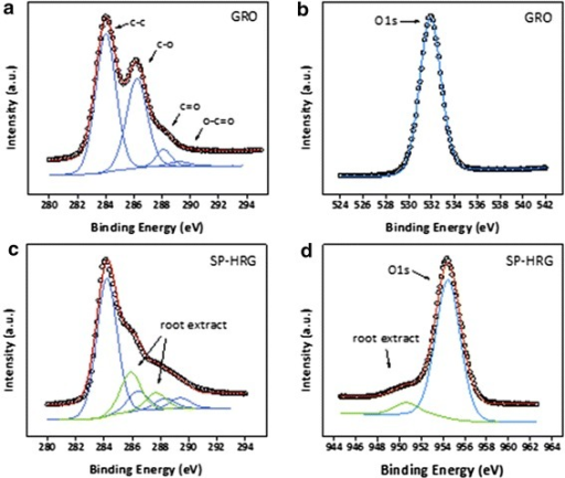 XPS spectra of graphene oxide (GRO): C1s (a) and O1s peak (b) and highly reduced graphene oxide with root extract (SP-HRG): C1s (c) and O1s peak (d)