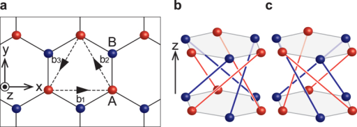 Helical lattice structure of the present model.a One layer of the model, forming a honeycomb lattice. Dashed arrows denote vectors b1, b2, and b3. b Hopping texture in the right-handed helix. c Hopping texture in the left-handed helix. Red (blue) lines denote hoppings between A (B) sites.
