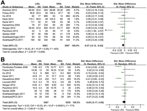 Meta-analysis of secondary outcomes. A, Comparison of theleft radial approach (LRA) versus the right radial approach (RRA) for contrastvolume. B, Comparison of the LRA versus the RRA for proceduraltime. In the study of Sciahbasi (13), wereported the meta-analysis results of percutaneous coronary intervention (PCI) anddiagnostic angiography (Angio). See Table1 for numbers of all references cited.