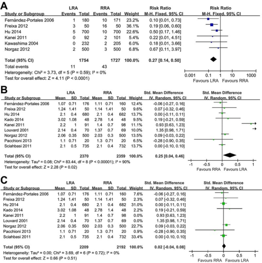 Meta-analysis of subclavian tortuosity and catheter count. A,Comparison of the left radial approach (LRA) versus the right radial approach(RRA) for tortuosity of the subclavian artery. B, Comparison ofthe LRA versus the RRA for catheter count. C, Sensitivityanalysis of the catheter count meta-analysis excluding the studies by Kanei andLouvard (30,31). See Table 1 for numbers ofall references cited.