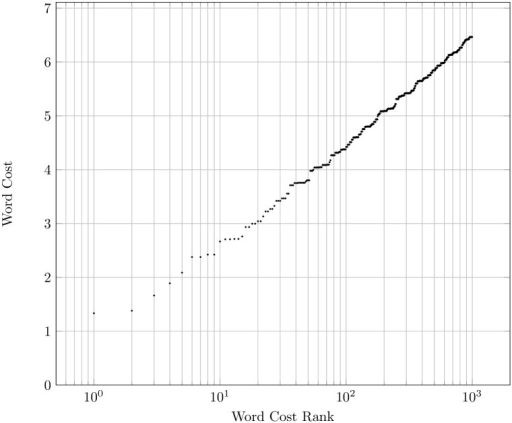 A log-plot of the 1000 cheapest words created from a 10 letter alphabet, ordered by their cost rank.Word cost is a sum of individual letter cost, and letter cost is between 1.0 and 2.0 units.