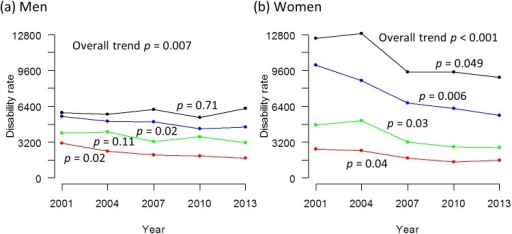 Trends in disability rate in men and women from 2001 to 2013.(a) men. (b) women. The disability rate is the rate of persons certified for long-term care under the Long-Term Care Insurance System per 100,000 population. The black line represents those aged 80–84 years, the blue line represents those aged 75–79 years, the green line represents those aged 70–74 years and the red line represents those aged 65–69 years. The p values signify statistical significance for the trends in each age stratum.