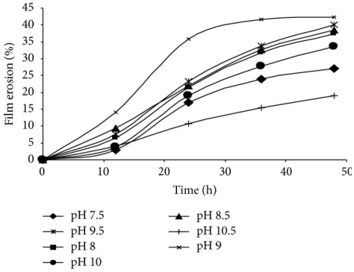 Effect of various pH values on the degradation of P(3HB) films in an aqueous solution of depolymerase at 37°C. Values are mean of two replicates.