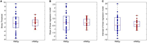 Effects of sEEG normalization on inter-individual variability of (A) binary classification thresholds, (B) slopes of linear regression models for high-pain trials, (C) intercepts of linear regression models for high-pain trials. Noted that mean values were removed from these parameters for illustration. The box plots show the minimu, lower quartile, median, upper quartile, and maximum values of one group of variables.