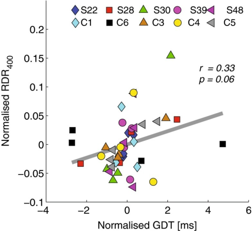 Scatter plot between normalised RDR400 and GDT as measured across electrodes.