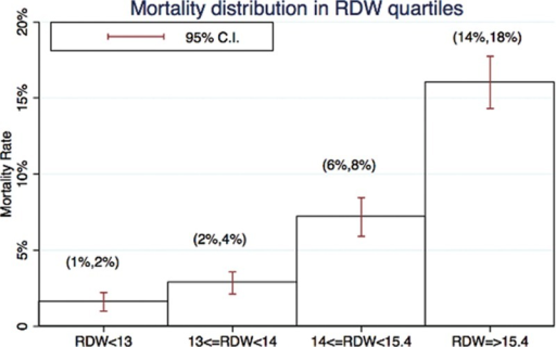 Mortality distribution in RDW quartiles. CI = confidence interval, RDW = red blood cell distribution width.