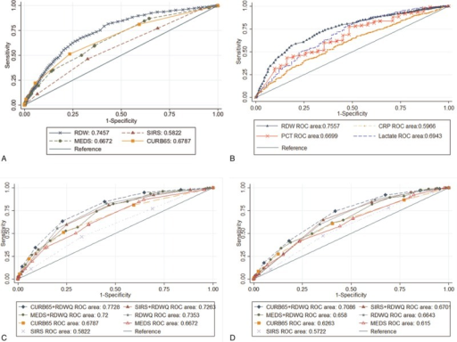 Receiver operating characteristic (ROC) curves. Comparison of the performance of RDW as a continuous variable in predicting mortality with clinical prediction rules (A) and common biomarkers utilized clinically (B). ROC curves of RDW as a quartile indicator with and without clinical prediction rules (C) and in the severely septic group (D). CRP = C-reactive protein, CURB65 = Confusion, Urea nitrogen, Respiratory rate, Blood pressure, 65 years of age and older score, MEDS = Mortality of Emergency Department Sepsis score, PCT = procalcitonin, RDW = red blood cell distribution width, RDWQ = RDW in quartile form, SIRS = Systemic Inflammatory Response Syndrome.