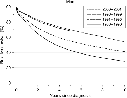 Relative survival (%) up to 10 years after diagnosis by calendar period of diagnosis: England and Wales, adults (15–99 years) diagnosed during 1986–1999 and followed up to 2001. Survival estimated with cohort or complete approach (1986–1990, 1991–1995, 1996–1999) or hybrid approach (2000–2001) (see Rachet et al, 2008).