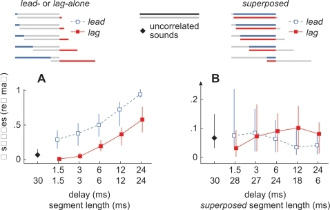 Summary of neural responses evoked during the lead-alone, lag-alone, and superposed segments.(A) Responses evoked during the lead-alone (open, blue, squares) and lag-alone (closed, red, squares) segments. Each data point represents the median number of spikes, normalized to the average response evoked, in each cell, by 30 ms sounds (>50 repetitions) presented from the center of its SRF [11]. Vertical lines indicate the first and third quartiles of each response. The upper row of numbers along the abscissa represents the onset-delay and the bottom row represents the length of each segment. (B) Responses evoked during the superposed segments when the target led (open, blue, squares) or lagged (closed, red, squares). Responses evoked by two, simultaneous, uncorrelated, noise-bursts from the target and masker loci are indicated by black diamonds (A,B). Note that the ordinate axis in panel B is expanded relative to that of panel A.