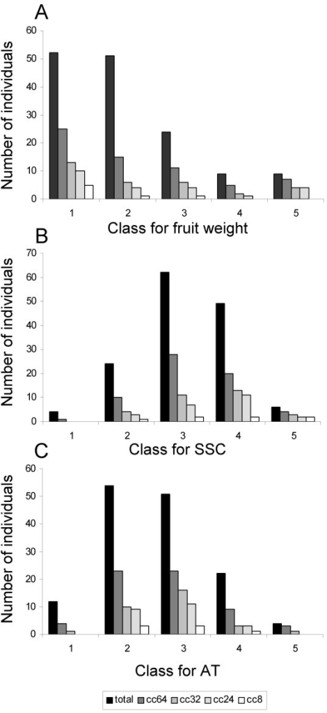 Core collection representativeness for fruit weight, Soluble Solid Content and Titratable Acidity. Classes are those used for core collections (cc) design.