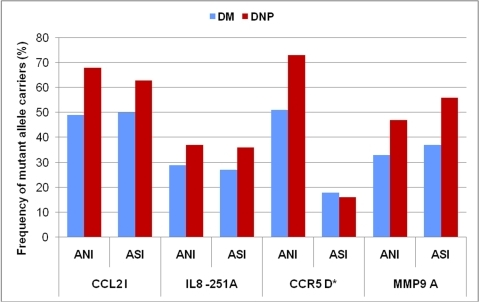 Genotype frequency comparison between Asian type 2 diabetic North Indians (ANI), and South Indians (ASI) with (DN) and without nephropathy (DM) for the four inflammatory variants.*p<0.05 Asian North Indians (ANI) vs. Asian South Indians (ASI). DM: Diabetes without nephropathy; DN: Diabetes with nephropathy.