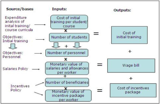 Illustration of the rationale of the Mozambique HRH costing model. Source: Tyrrell (2008) 12.