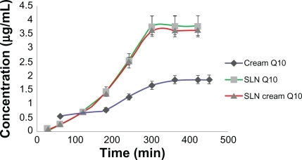 Concentration of released Q10 versus time for simple Q10, solid lipid nanoparticle (SLN), and Q10-loaded SLN cream.