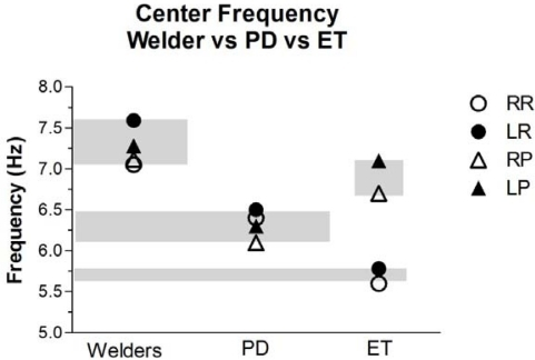 Center Frequency (Cf) Analysis. The mean Cf for the tremors are significantly higher in Welders compared to PD under all conditions (right vs. left) and (resting vs. postural); paired two-tailed t-test (p = 0.009). The mean Cf of the postural tremors are higher in the welders compared patients with ET, but does not reach statistical significance. However, the Cf of the rest tremors in welders are significantly higher than in patients with ET. 2-way ANOVA of Cf of the ET group showed that rest vs. posture, but not right vs. left, contributed significantly to total variance (p = 0.009). The grey bands indicate the range of the mean Cf for each group of subjects and are intended to facilitate visual comparisons.