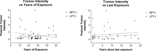 Relationship between tremor intensity and duration of exposure or years since last exposure to welding fumes. Linear regression analysis of intensity of postural tremor against years of exposure (left panel) and years since last exposure (right panel) revealed no significant relationship. Slope was not significantly different from zero in any of the analyses.