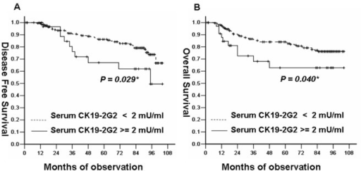 Survival curves for DFS and OS in breast cancer patients according to serum CK19-2G2 levels.(A) Kaplan-Meier survival curve showed that patients with high serum CK19-2G2 levels (≥2 mU/mL) had a significantly shorter disease free survival(P = 0.029) than those with lower levels(<2 mU/mL). (B) Kaplan-Meier survival curve showed that patients with high serum CK19-2G2 levels (≥2 mU/mL) had a significantly shorter overall survival(P = 0.040) than those with lower levels(<2 mU/mL).