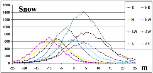 The frequency distributions per geographic direction for snow. The y-axis represents number of grid points per 1 m elevation difference.