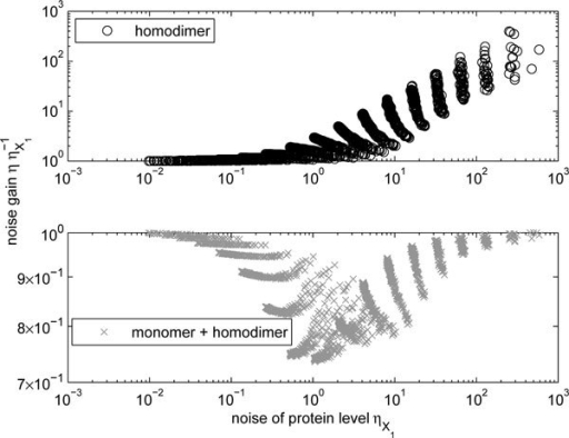 Change in noise levels due to homodimerization. Relative noise levels of homodimers P1,1 (upper panel) and the total number of molecules  (lower panel) as a function of the noise level of monomers .