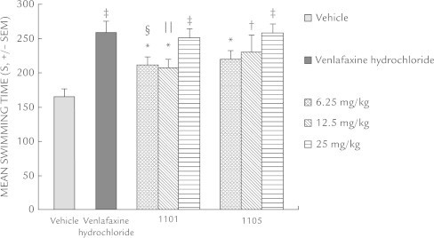 Antidepressant-like effect of xanthone derivatives in mice following forced swim test. Data are represented as the mean seconds (SEM) of the total swim period during a 6-minute session. Xanthone derivatives 1101 and 1105 were administered 1 hour before testing and venlafaxine hydrochloride was administered 45 minutes before testing. Each group contained 8 to 9 mice. *P < 0.05; †P < 0.01; ‡P < 0.001 versus vehicle-treated mice; §P < 0.05; ǁP < 0.01 versus venlafaxine hydrochloride-treated mice.