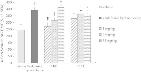 Effects of xanthone derivatives in the rat forced swim test. Data are represented as the mean seconds (SEM) of the total swim period during the final 8 minutes of a 12-minute session. Xanthone derivatives 1101 and 1105 were administered 1 hour before testing and venlafaxine hydrochloride was administered 45 minutes before testing. Each group contained 8 or 9 rats. *P < 0.05; †P < 0.01; ‡P < 0.001 versus vehicle-treated rats; §P < 0.05; ¶P < 0.001 versus venlafaxine hydrochloride-treated rats.