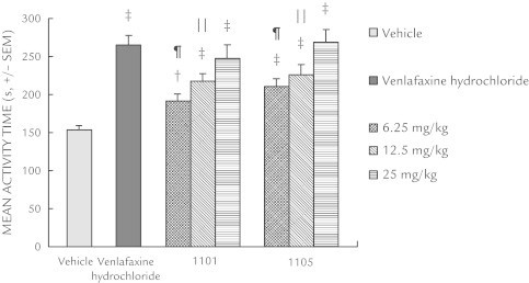 Antidepressant-like effects of xanthone derivatives on tail suspension tests with mice. Data are represented as the mean seconds (SEM) of the total activity period during a 6-minute session. Xanthone derivatives 1101 and 1105 were administered 1 hour before testing and venlafaxine hydrochloride was administered 45 minutes before testing. Each group contained 8 or 9 mice. †P < 0.01; ‡P < 0.001 versus vehicle-treated mice; ǁP < 0.01; ¶P < 0.001 versus venlafaxine hydrochloride-treated mice.