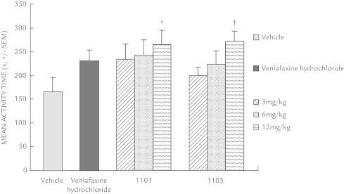 Effects of xanthone derivatives in rat tail suspension tests. Data are represented as the mean seconds (SEM) of the total activity period during the final 6 minutes of a 9-minute session. Xanthone derivatives 1101 and 1105 were administered 1 hour before testing and venlafaxine hydrochloride was administered 45 minutes before testing. Each group contained 8 or 9 rats. *P < 0.05; †P < 0.01 versus vehicle-treated rats.