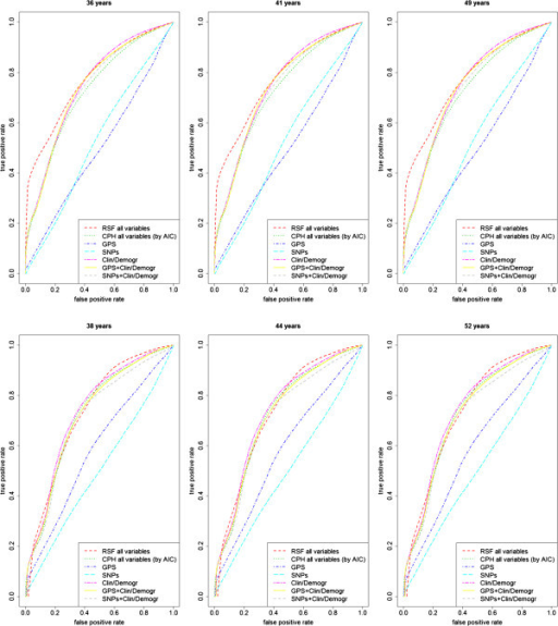 Model selection results forBRCA1(upper panel) andBRCA2(lower panel) data sets, comparing AUROC performance of Cox regression models (i) through (vi) and random survival forest (RSF). Time points correspond to the quartiles of the overall population observation time distribution. Curves drawn upon out-of-bag predictions (15 resampled sets).