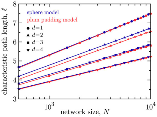 The characteristic graph path length (ℓ) versus network size N on semilogarithmic axes for the sphere model (blue markers) and the plum pudding model (red markers).The path length shows the desired scaling, ℓ ~ logN. Results are shown for d = 1 (circles), 2 (triangles), 3 (squares), and 4 (inverted triangles), all using m = 4. Errors are smaller than the point size. In general, the average shortest path is shorter for higher dimensions d in both models.