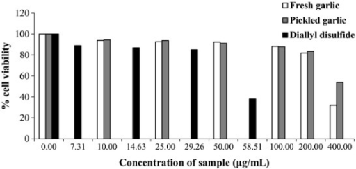 Effect of fresh and pickled garlic extracts and diallyl disulfide (μg/mL) on cell viability.