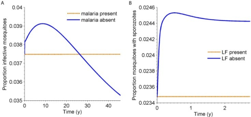 A) Proportion of mosquitoes infectious with LF when malaria is removed from the co-endemic equilibrium; B) the proportion of mosquitoes infectious with malaria when LF is removed from the co-endemic equilibrium.The negative effect of LF on malaria is due to the increased mortality associated with harbouring W. bancrofti larvae, while the effect of malaria on LF is a balance between the additional death rate on humans, increasing the mosquito∶human ratio, and the Plasmodium-induced mosquito mortality.