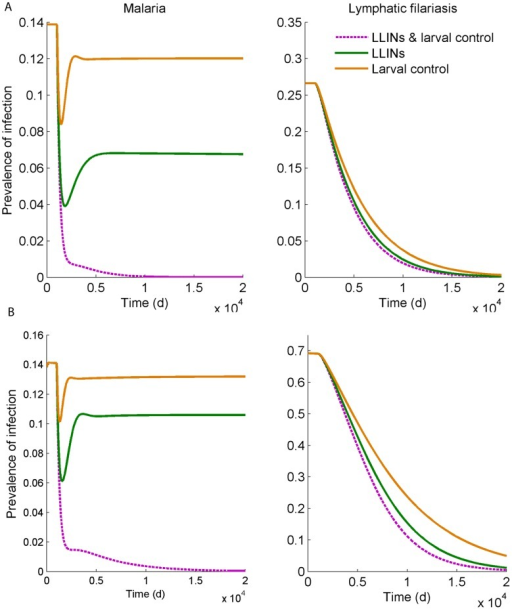 Simulations of the effect of vector control interventions (larval control, insecticide-treated nets, or both) on the prevalence of patent infection of malaria (left) and lymphatic filariasis (right) over time, assuming the intervention starts at day 1000 at a level of coverage, φ, of 80%, when the mosquito density was 80 per person (A) or 160 per person (B).Patent prevalence is defined as the proportion of infectious humans.