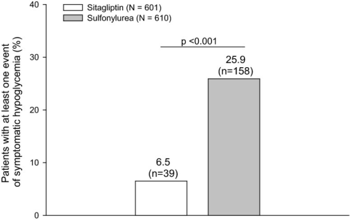 Percentage of subjects with at least one episode of symptomatic hypoglycemia during treatment with sitagliptin or a sulfonylurea