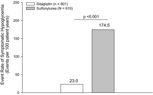 Event rate of symptomatic hypoglycemia during treatment with sitagliptin or a sulfonylurea