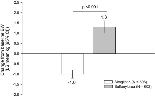 Body weight (BW) change from baseline after 25–30 weeks of treatment with either sitagliptin or a sulfonylurea. CI confidence interval, LS least squares