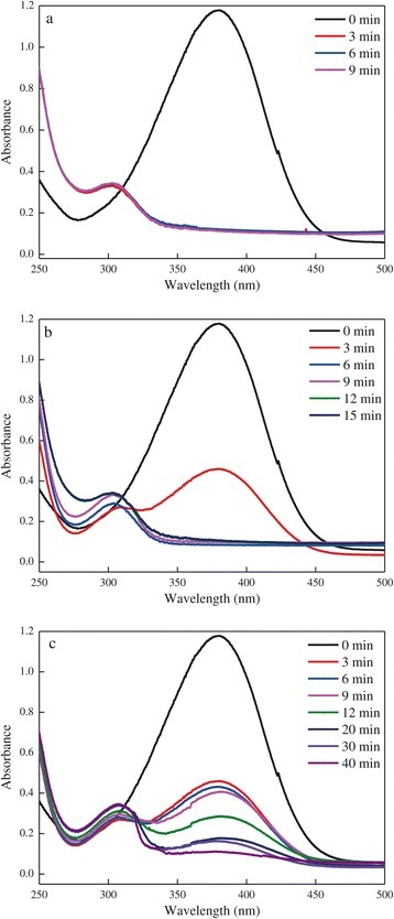 UV-vis spectra during the degradation of 4-NA catalyzed by different volumes of AuNPs solution. (a) 1 mL. (b) 0.1 mL. (c) 0.01 mL.