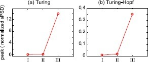 Growth of spatial spectral power prior to phase transition. Peak value of theoretical spectra of Fig. 6 are plotted here for (a) Turing, and (b) Turing–Hopf bifurcations
