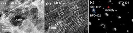 Cross-section TEM images for the SRO/BFO/Nb-STO nanodot heterostructure.(a) Relative smaller magnification image as a overview for a nanocapacitor structure, and (b) larger magnification image; (c) selected area electron diffraction (SAED) alone the <010> direction, showing diffraction spots of STO, BFO, and SRO, along with minor impurity phases.