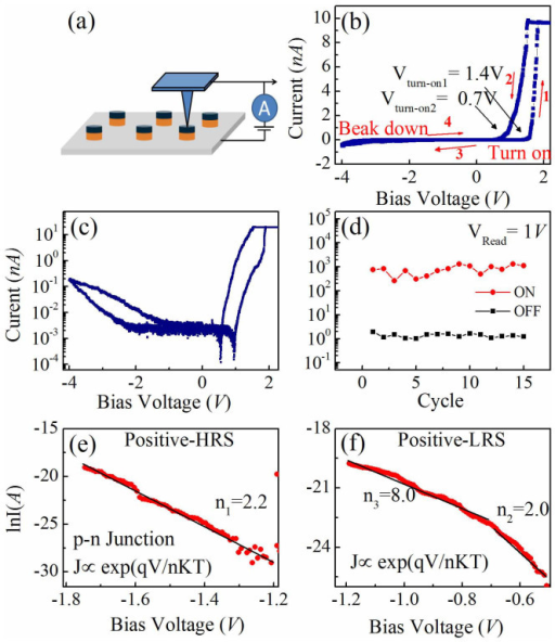The local conductivity measurement on a single nanocapcitor cell by C-AFM.(a) The schematic diagram for the measurement devices; (b) local I–V curves at a maximum bias voltage of 4 V, showing both a large rectification and a resistive switching behaviors; (c) the replotted I–V curve in a semi-logarithmic style; (d) 15-cycles endurance test, with a readout voltage of at 1 V; (e, f) Ln(I)-V cures for both HRS (e) and LRS (f) at the positive bias range, which are fitted to the p-n conduction exponential relation.
