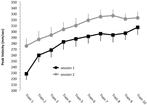 Order effects.Peak velocity data of the practice blocks (train1…10) performed in session 1 (black squares) and session 2 (gray circles). Note that when data are collapsed across anodal tDCS and sham tDCS conditions peak velocity was generally higher in the second session, but the extent of improvement over the course of learning was similar. Data are shown as M ± SEM.