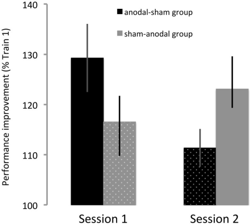 Significant session x order interaction.Individuals in the anodal—sham group (black, n = 7) exhibited larger performance improvements in the first than in the second session. By contrast, individuals in the sham—anodal group (gray, n = 7) exhibited smaller performance improvements in the first than in the second session. This finding lends further support to the observation that practice with anodal tDCS (solid bars) facilitated learning in comparison to sham tDCS (dotted bars). Data are shown as M ± SEM.