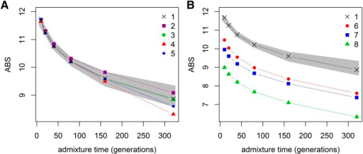 Sensitivity to a range of realistic data limitations. Comparison to reference data (condition 1) simulated with T = 13,000 SNPs, populations sizes , , and ancestral population divergence at  generations. The gray area shows the range of ABS metrics observed under the standard reference condition. (A) Potential sources of error (conditions 2–5); (B) varying SNP densities (conditions 6–8). Note that the decline in absolute values of the ABS metrics in B is expected; these are easily accounted for in an inference setting because the SNP density is always a known variable. Condition descriptions and numeric values are presented in Table 2.
