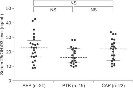Comparisons of serum 25(OH)D3 levels among patients with acute eosinophilic pneumonia (AEP), pulmonary tuberculosis (PTB), and community-acquired pneumonia (CAP). NS: not significant.