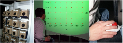 Experimental setup. Left: the 35 loudspeakers arranged in a 7 × 5 matrix, with a 10° separation between adjacent speakers both in azimuth and in elevation. Center: a participant, head position restrained by a chinrest, is facing the acoustically transparent semi-cylindrical screen. The green area represents the 80° by 60° surface of projection. Red stars depict the location of the 35 targets (±30° azimuth, ±20° in elevation). Note that the reference axes represented here are not visible during the experiment. Right: the leg-mounted trackball is attached to the leg of the participant using Velcro straps.