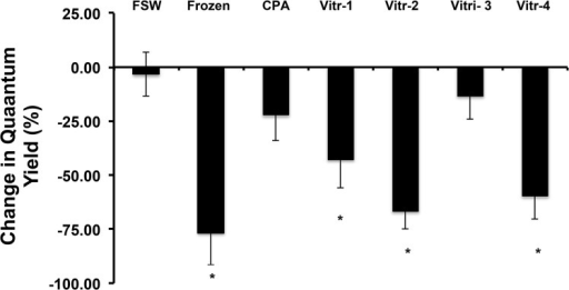 Influence of differing vitrification solutions on viability of Symbiodinium.Only the Vitri-3 solution produced viability results similar to the FSW control. Bars with an asterisk (*) are different from the control (P < 0.05).
