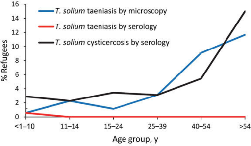Taenia Solium Taeniasis And Cysticercosis In Refugees L Open I