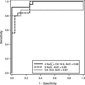 ROC curve for discrimination of cancer vs. healthy. The area under the curve for an optimal panel of five nucleosomal biomarkers (0.95) selected from a panel of nine was significantly higher than that of CA 19-9 (0.87), the current gold standard for pancreatic cancer. As for discrimination of cancer vs. healthy and benign, the AUC was further improved by replacing the lowest weighted nucleosomal biomarker in model 1 with CA 19-9 in a panel with the four nucleosomal biomarkers (0.98) to give a second, mixed biomarker, model