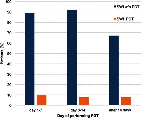 Correlation between time of performing PDT and SWI