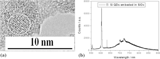 TEM image of Si QDs embedded in SiOx and their PL spectra(a) TEM image of silicon QDs embedded in SiOx prepared by using irradiation of electron beam for 15 min (b) PL peaks on the Si QDs oxidized sample prepared with irradiation of electron beam for 15 min.